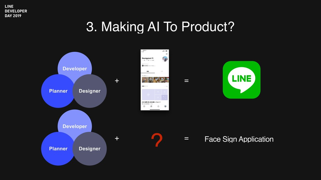 3. Making AI To Product? + = + = ? Face Sign Ap...