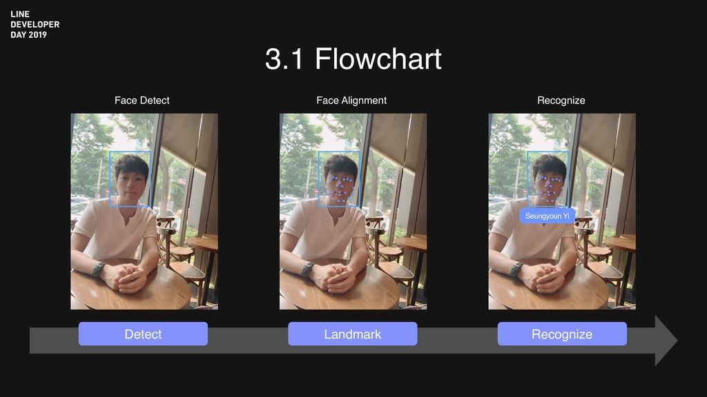 3.1 Flowchart Seungyoun Yi Face Detect Face Ali...
