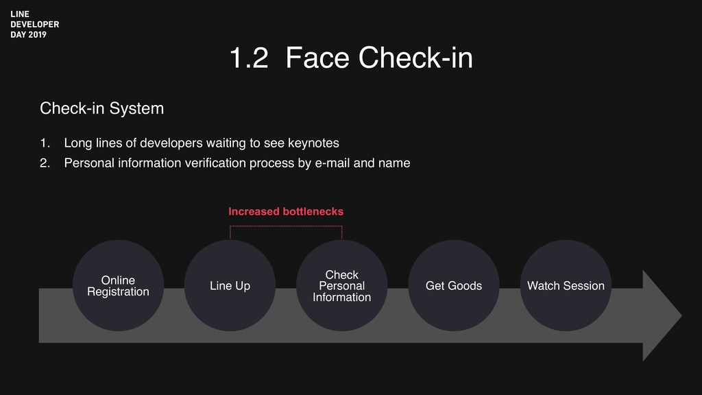 1.2 Face Check-in 1. Long lines of developers w...