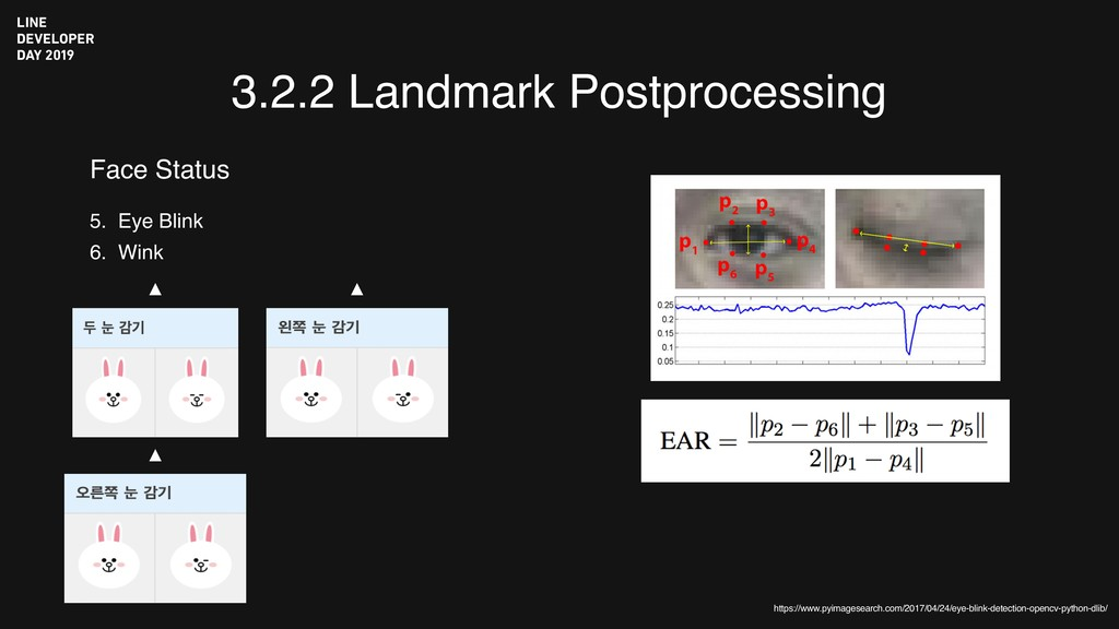 3.2.2 Landmark Postprocessing 5. Eye Blink 6. W...