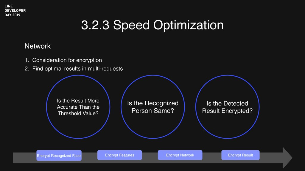 3.2.3 Speed Optimization Is the Result More Acc...