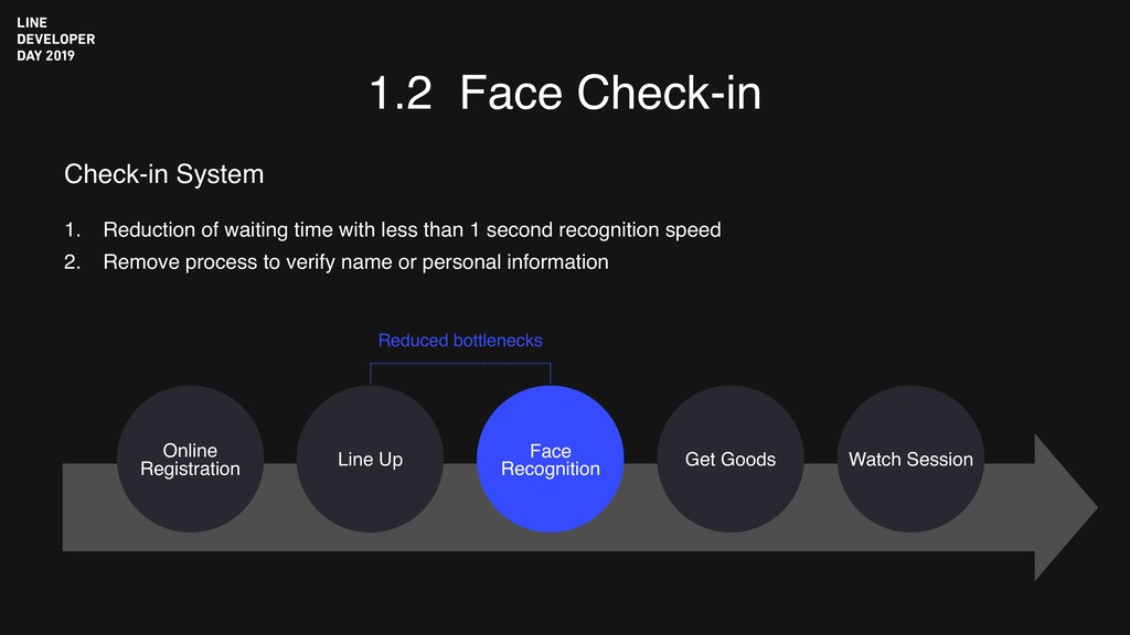 1.2 Face Check-in 1. Reduction of waiting time ...