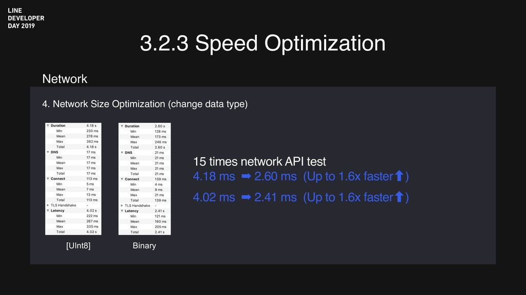 3.2.3 Speed Optimization 4. Network Size Optimi...