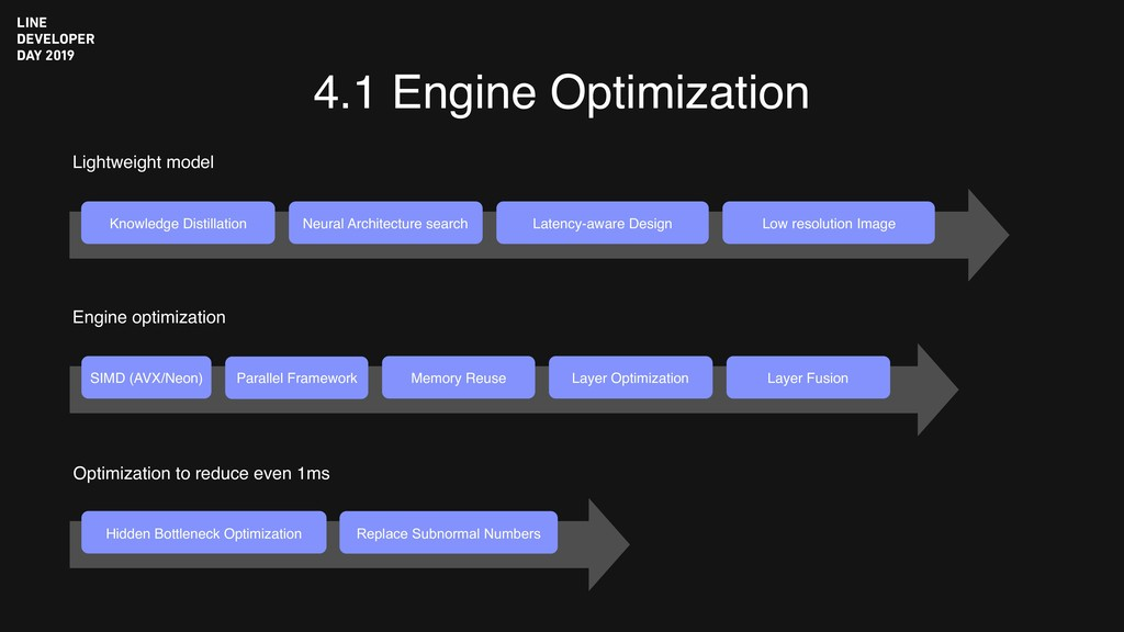 4.1 Engine Optimization Knowledge Distillation ...