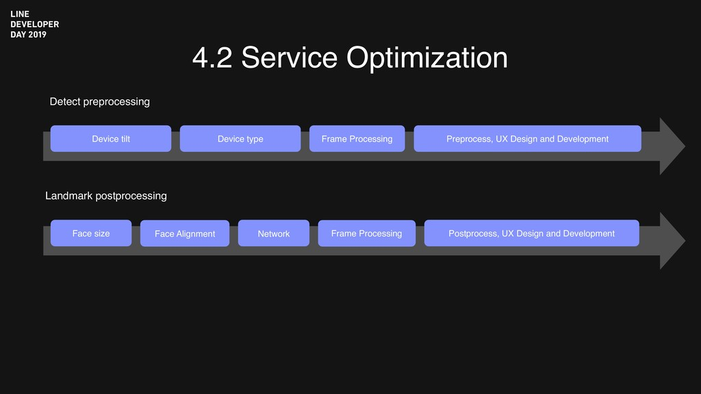 4.2 Service Optimization Detect preprocessing L...