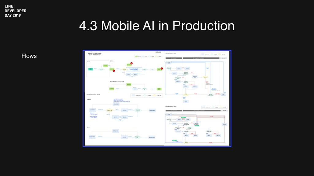 4.3 Mobile AI in Production Flows