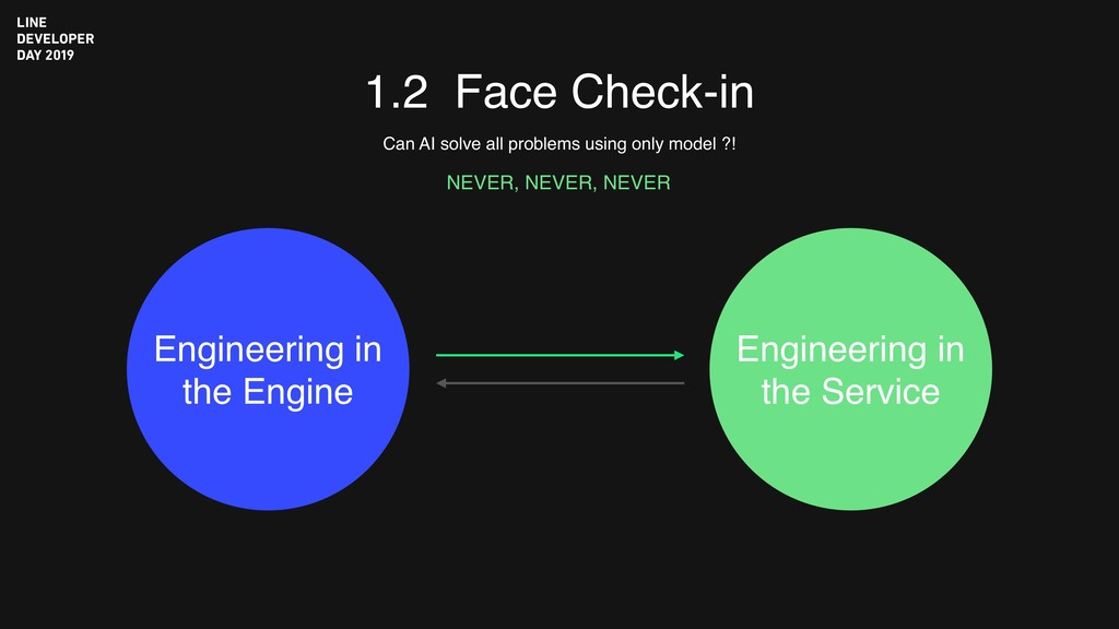 1.2 Face Check-in Can AI solve all problems usi...
