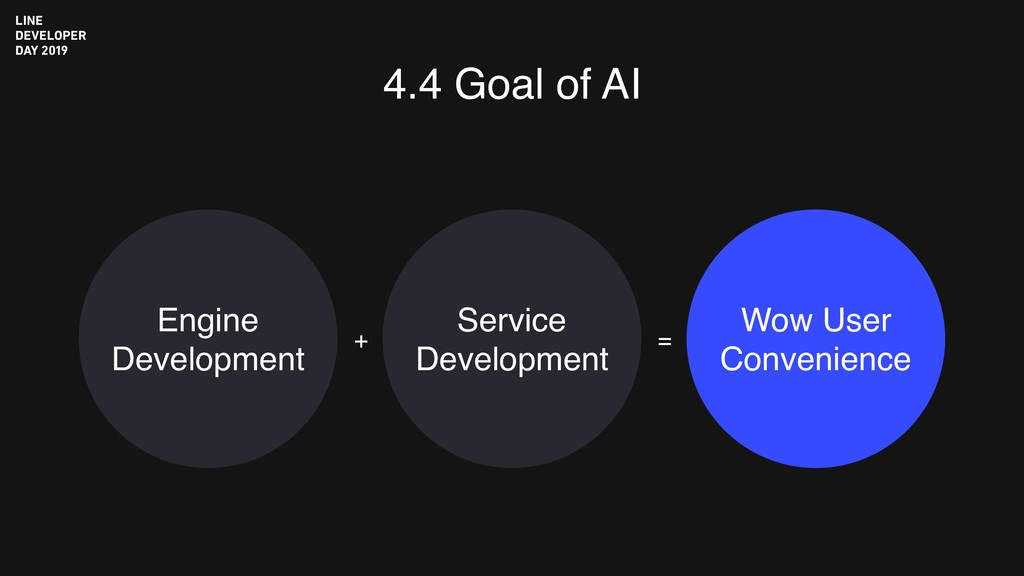 4.4 Goal of AI Engine Development Wow User Conv...