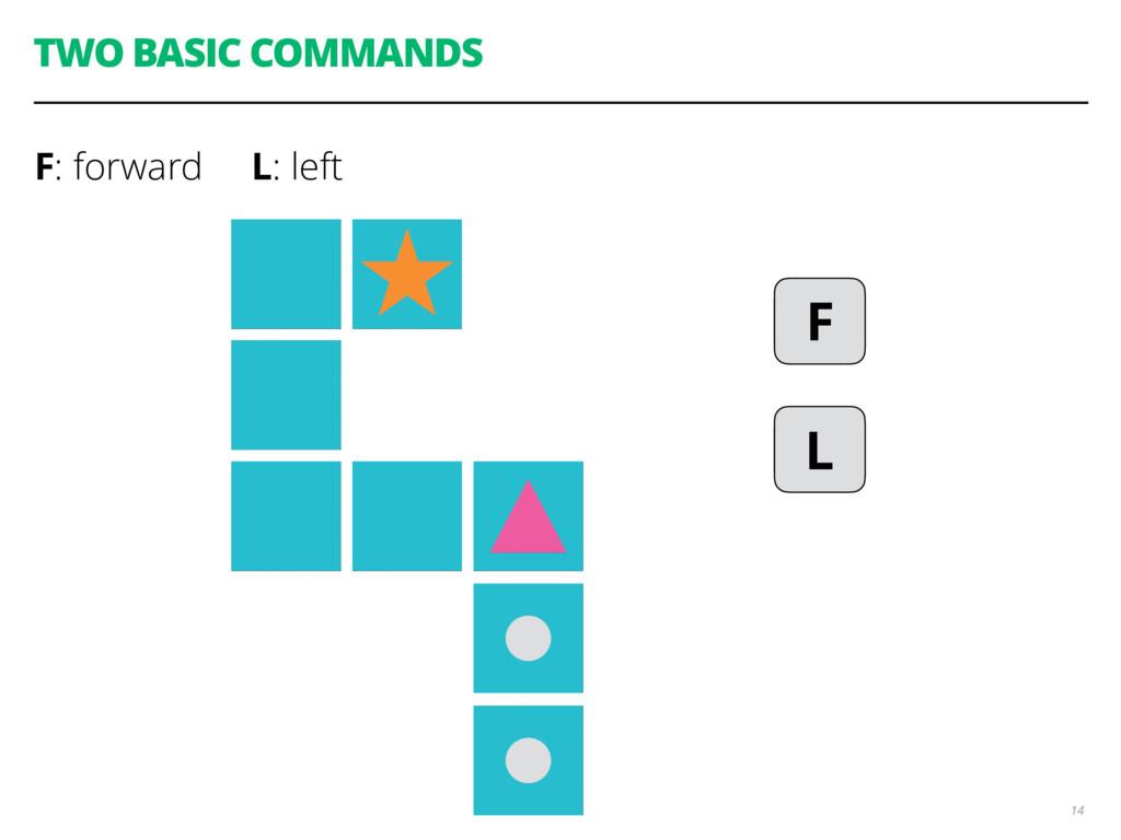 TWO BASIC COMMANDS F: forward L: left 14 F L