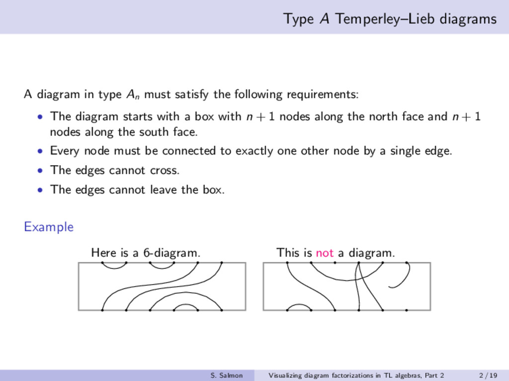Type A Temperley–Lieb diagrams A diagram in typ...
