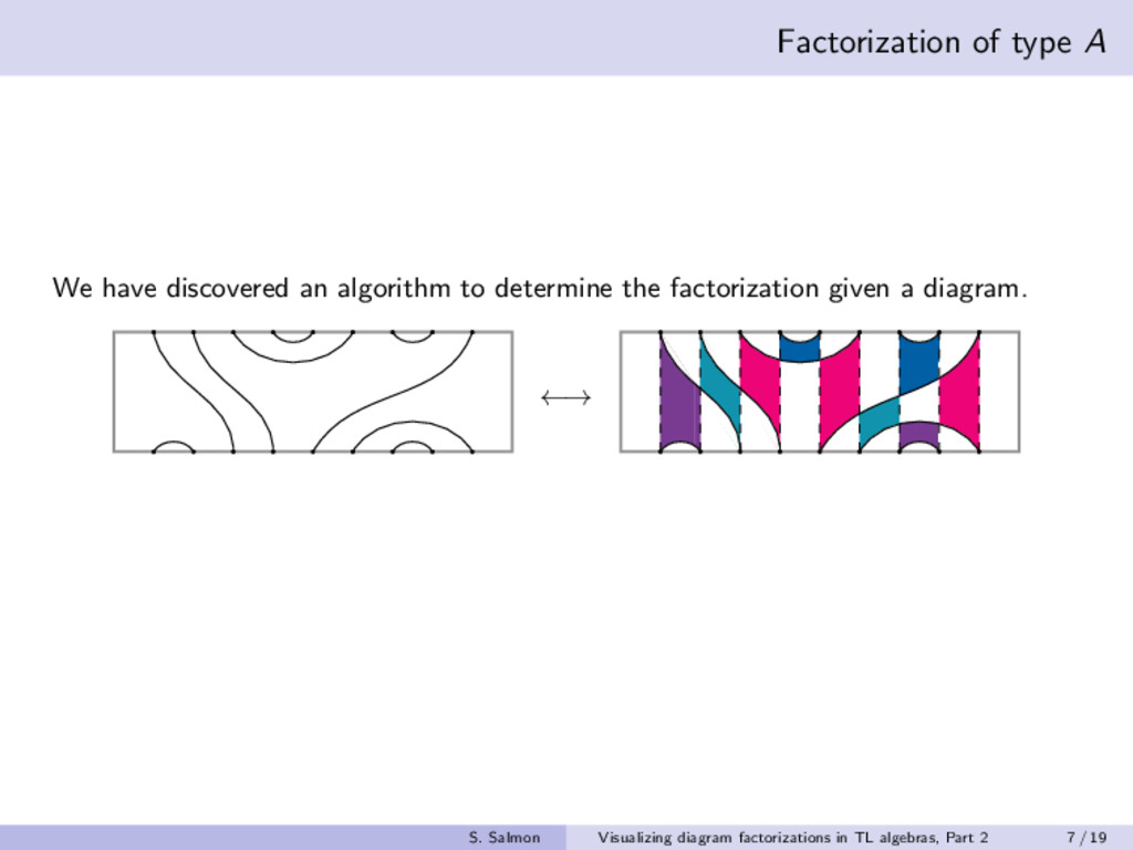 Factorization of type A We have discovered an a...
