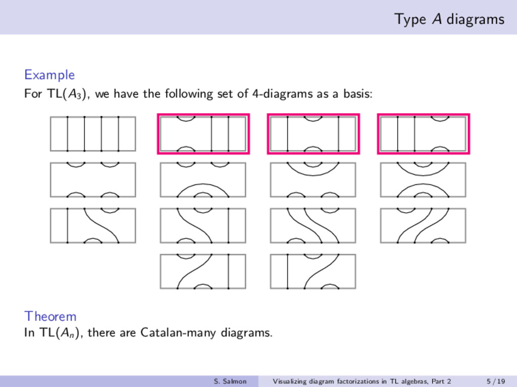 Type A diagrams Example For TL(A3 ), we have th...