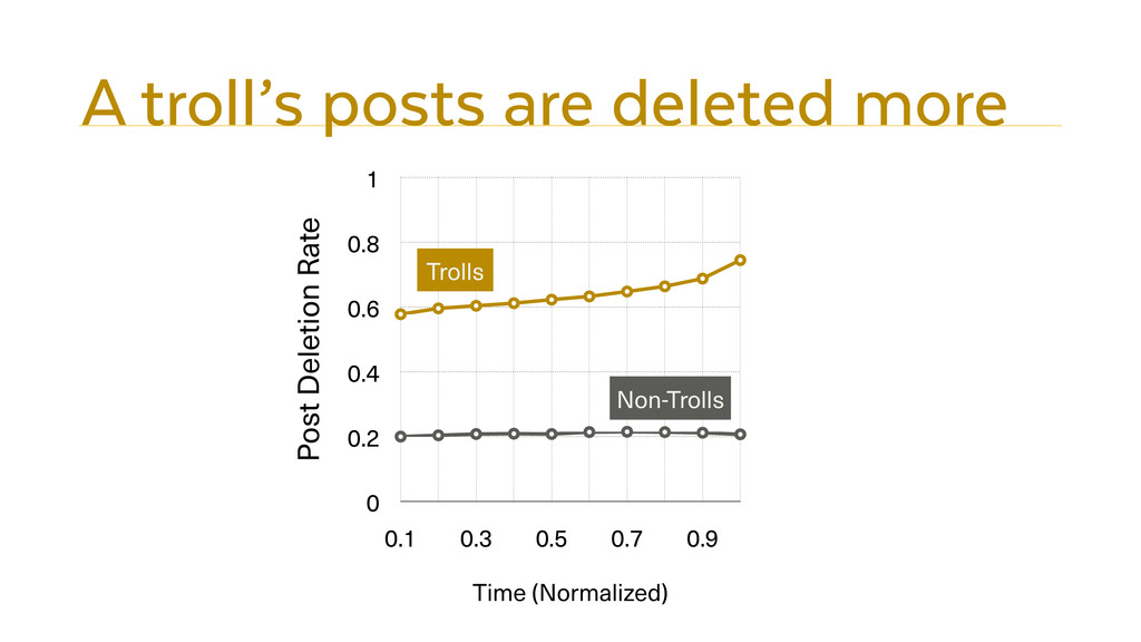 A troll's posts are deleted more Post Deletion ...