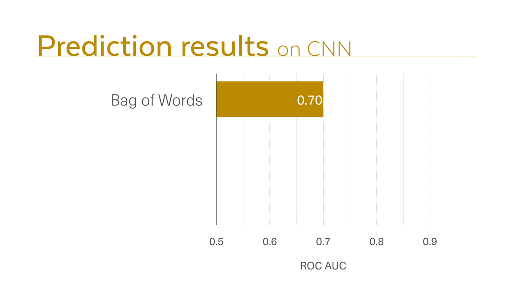 Prediction results on CNN Bag of Words ROC AUC ...
