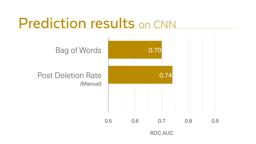 Prediction results on CNN Bag of Words Post Del...