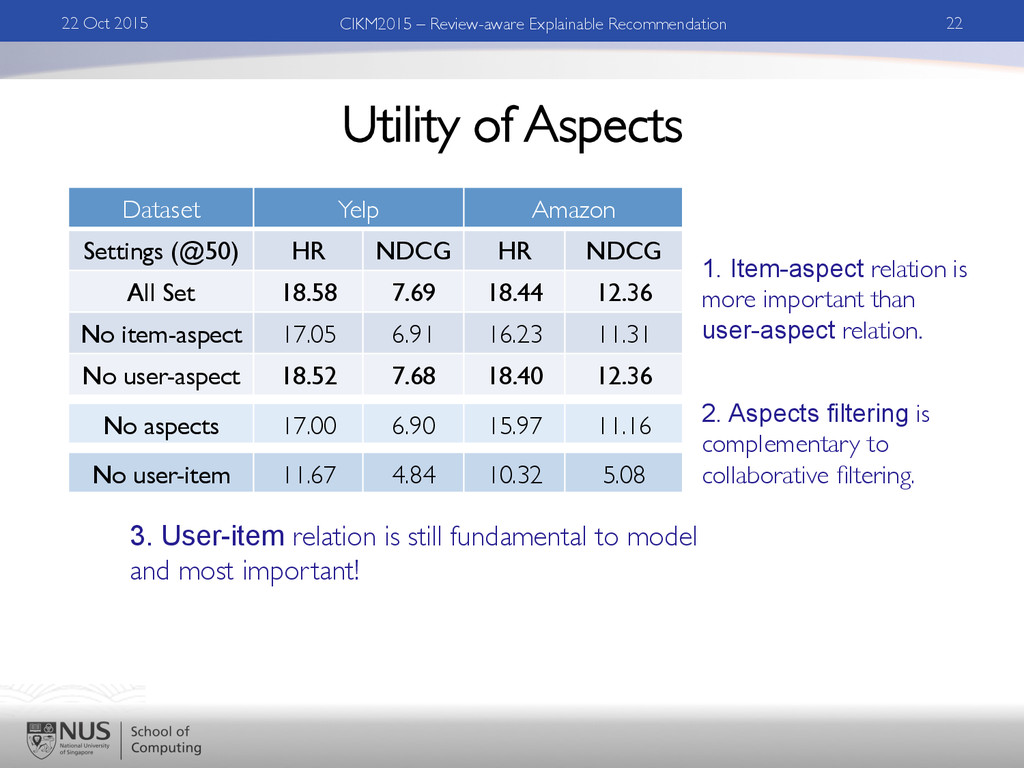 Utility of Aspects 22 Oct 2015	 
