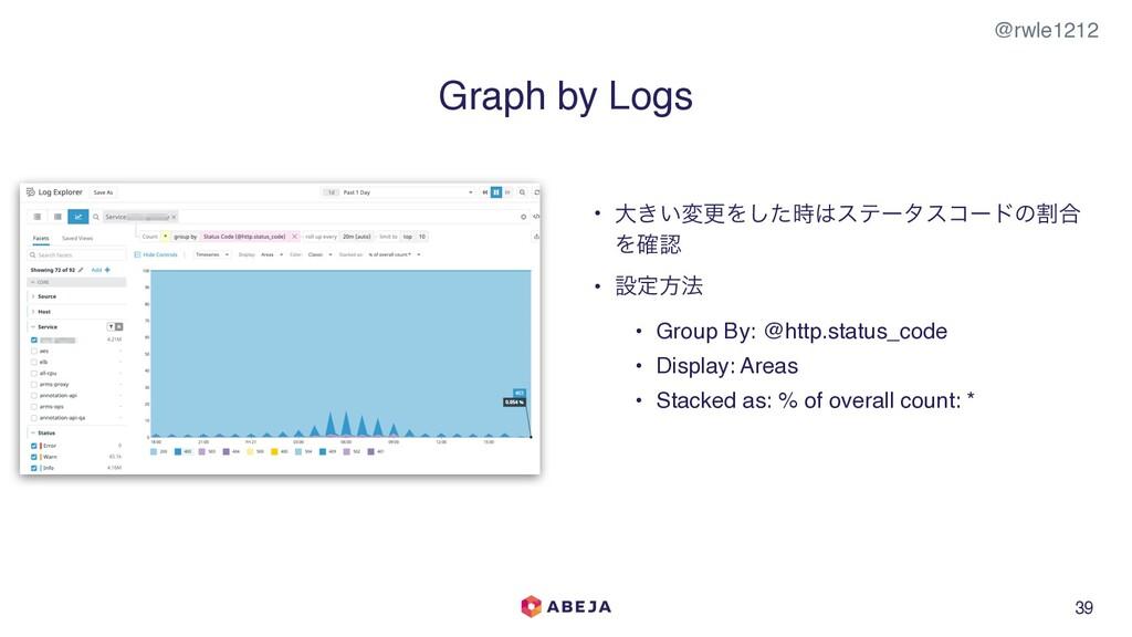 @rwle1212 39 Graph by Logs • େ͖͍มߋΛͨ͠εςʔλείʔυ...