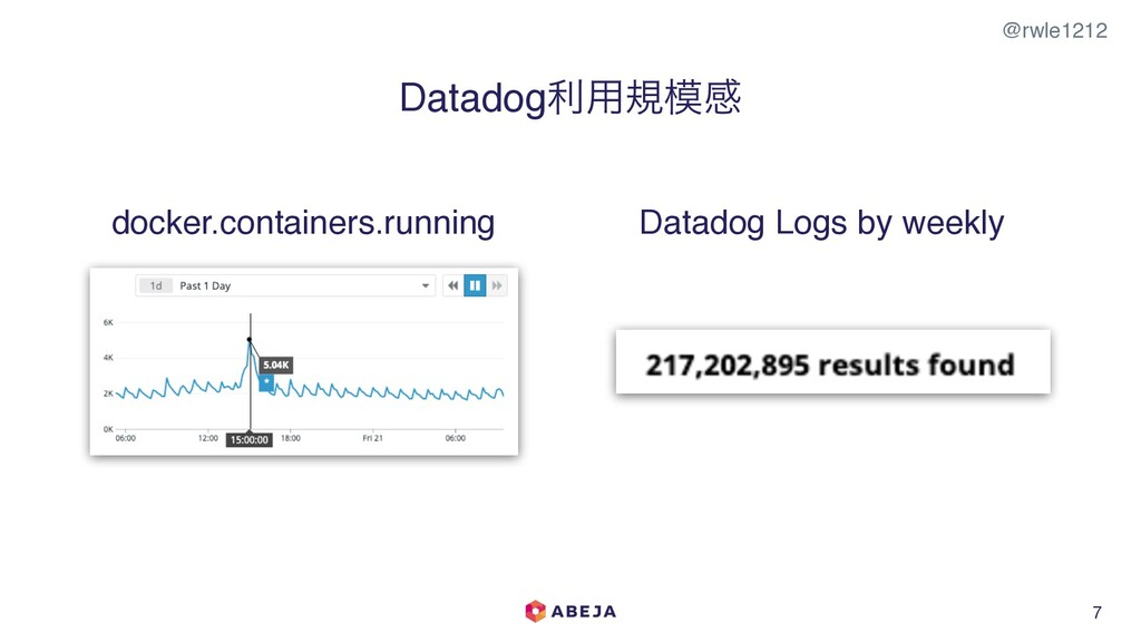 @rwle1212 7 Datadogར༻نײ docker.containers.runn...