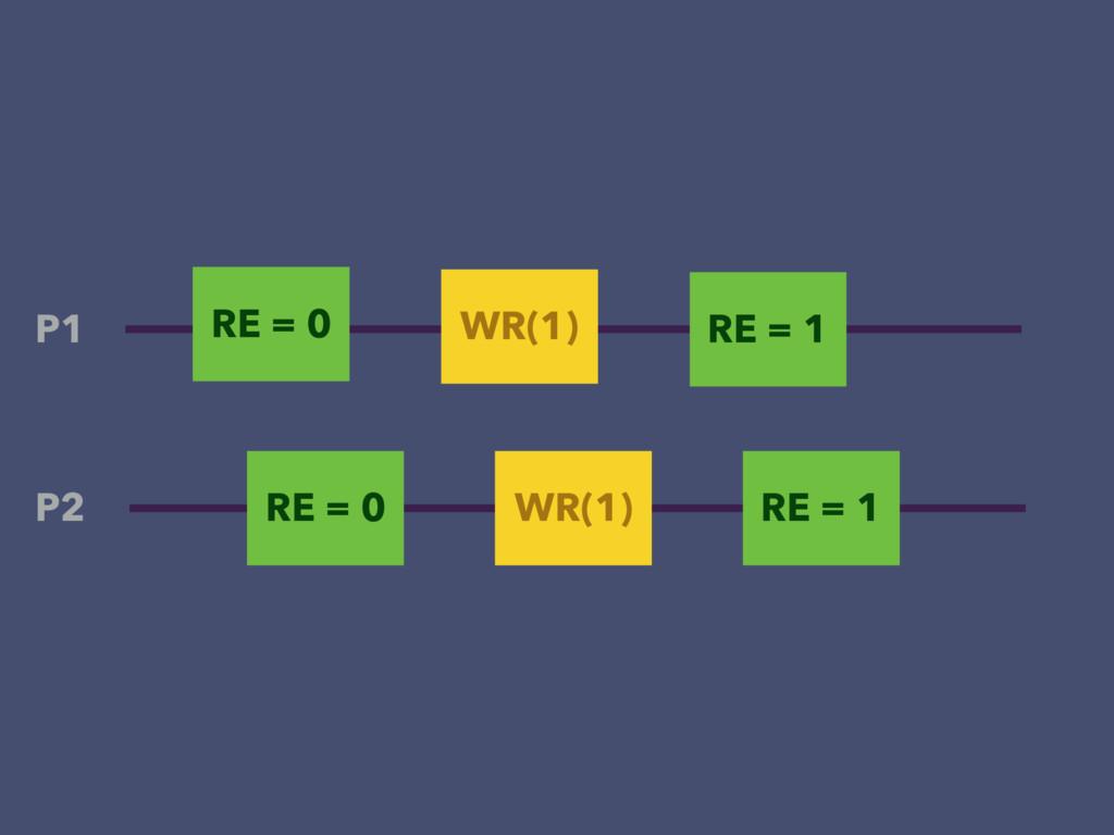 RE = 0 WR(1) P1 P2 RE = 0 WR(1) RE = 1 RE = 1