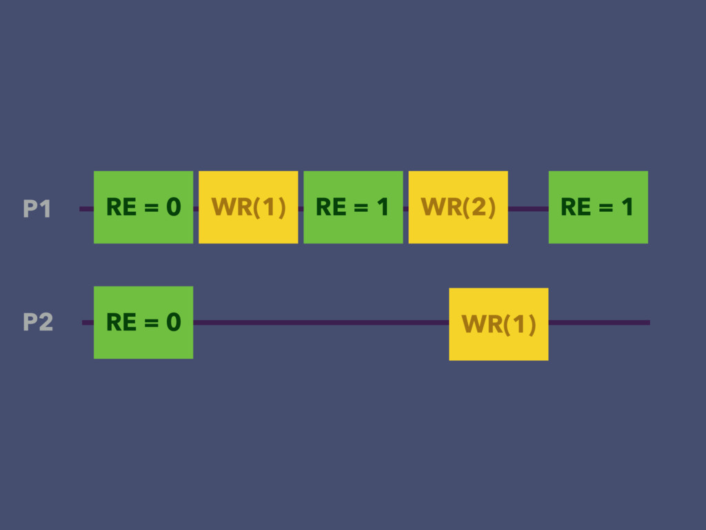 RE = 0 WR(1) P1 P2 RE = 0 WR(1) RE = 1 RE = 1 W...