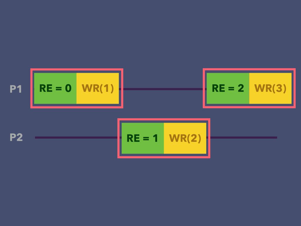 RE = 0 WR(1) P1 P2 RE = 1 WR(2) RE = 2 WR(3)