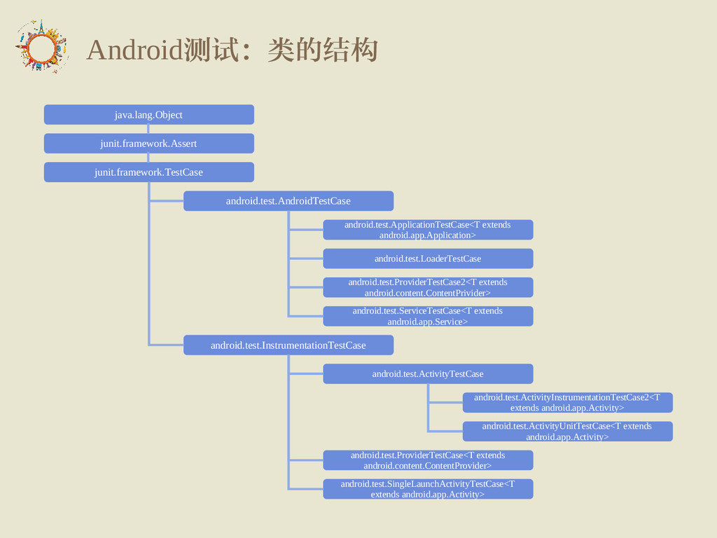 Android测试:类的结构 java.lang.Object junit.framework...