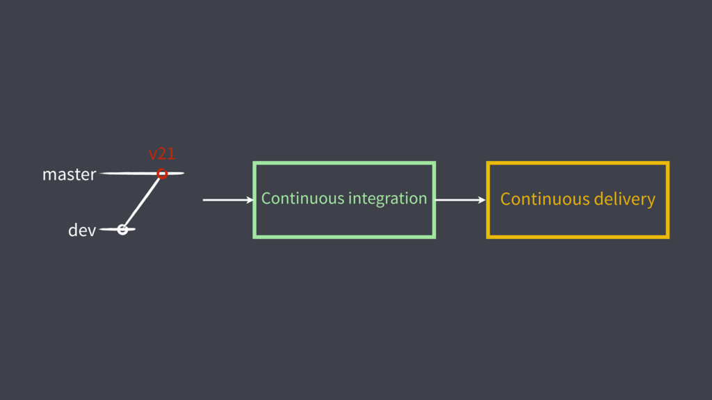Continuous integration Continuous delivery dev ...