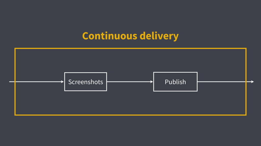 Publish Continuous delivery Screenshots
