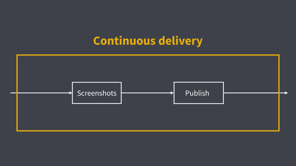 Screenshots Continuous delivery Publish
