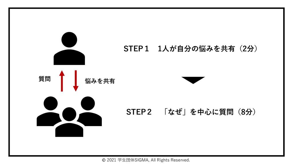 🄫 2021 学生団体SIGMA, All Rights Reserved. STEP1 1人...