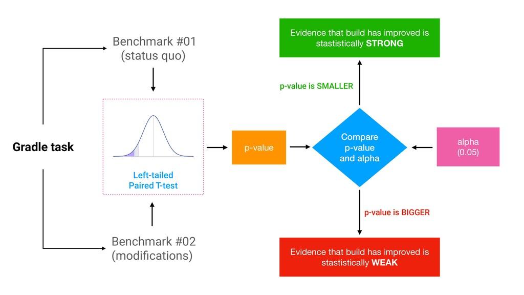 Benchmark #01 (status quo) alpha  (0.05) p-valu...