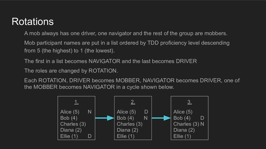 Rotations A mob always has one driver, one navi...