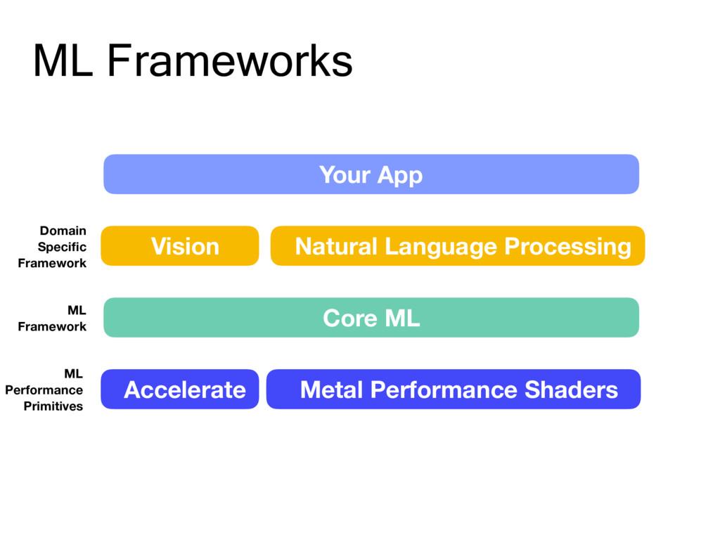 ML Frameworks Your App Vision Natural Language ...