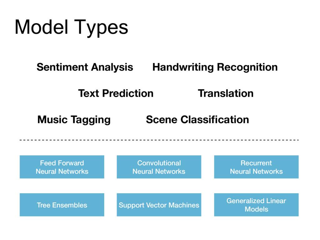 Model Types Text Prediction Sentiment Analysis ...