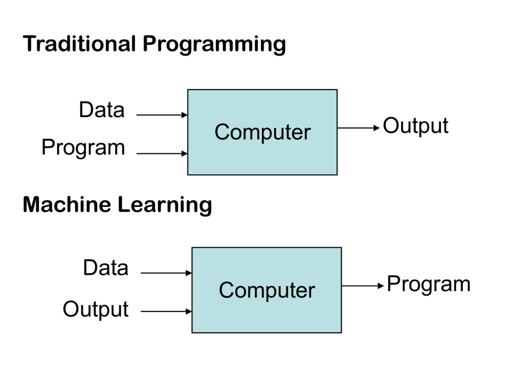 Traditional Programming Computer Data Program O...