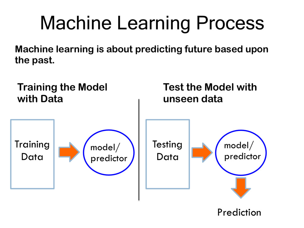 Machine Learning Process Training Data model/ p...