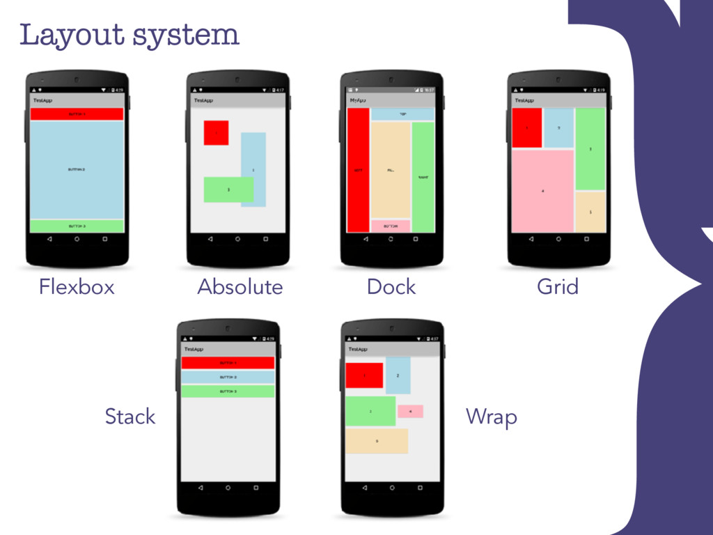 Layout system Stack Wrap } Absolute Flexbox Doc...