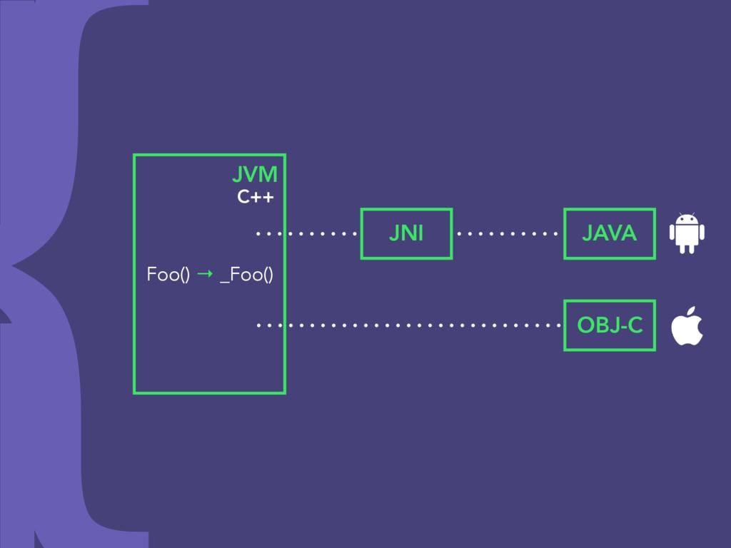 JVM Foo() → _Foo() C++ JNI JAVA OBJ-C