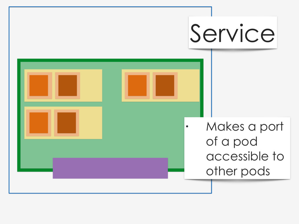 Service • Makes a port of a pod accessible to o...