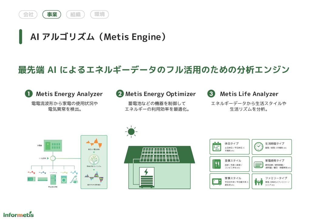会社 事業 組織 環境 Metis Energy Analyzer AI アルゴリズム(Met...