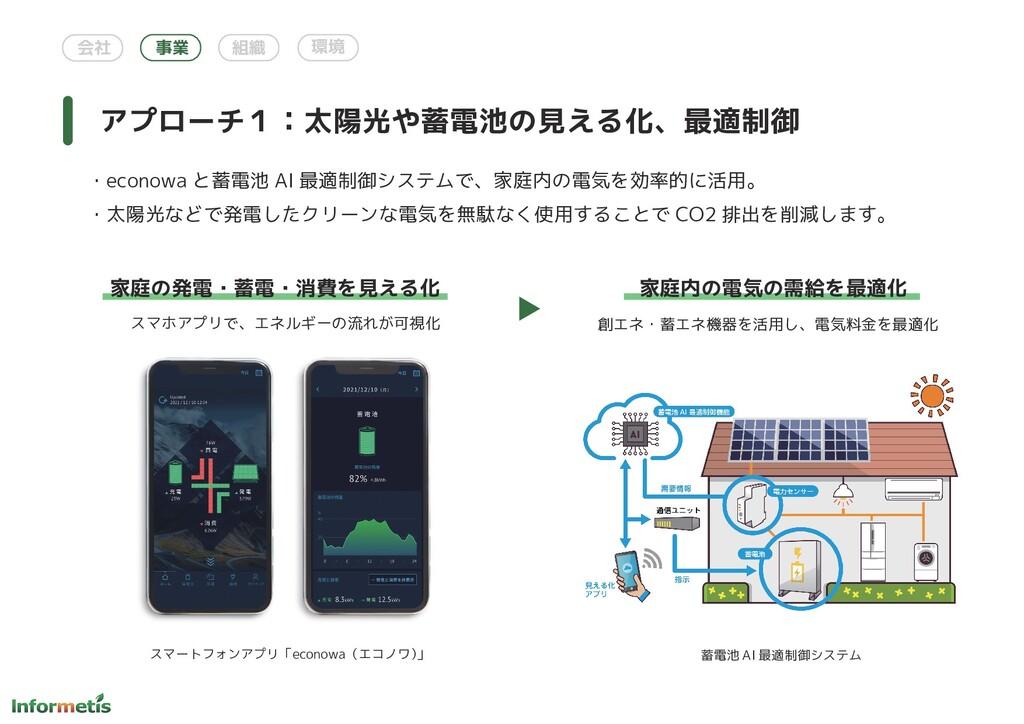 会社 事業 組織 環境 アプローチ1:太陽光や蓄電池の見える化、最適制御 ・econowa と...
