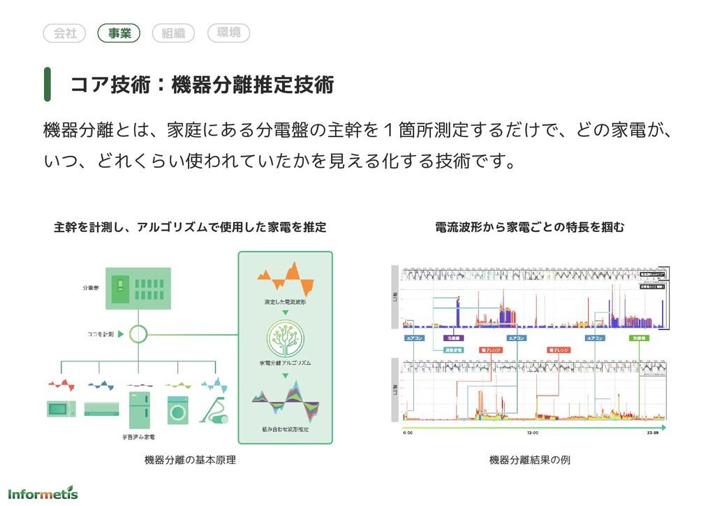 会社 事業 組織 環境 主幹を計測し、アルゴリズムで使用した家電を推定 電流波形から家電ごとの...