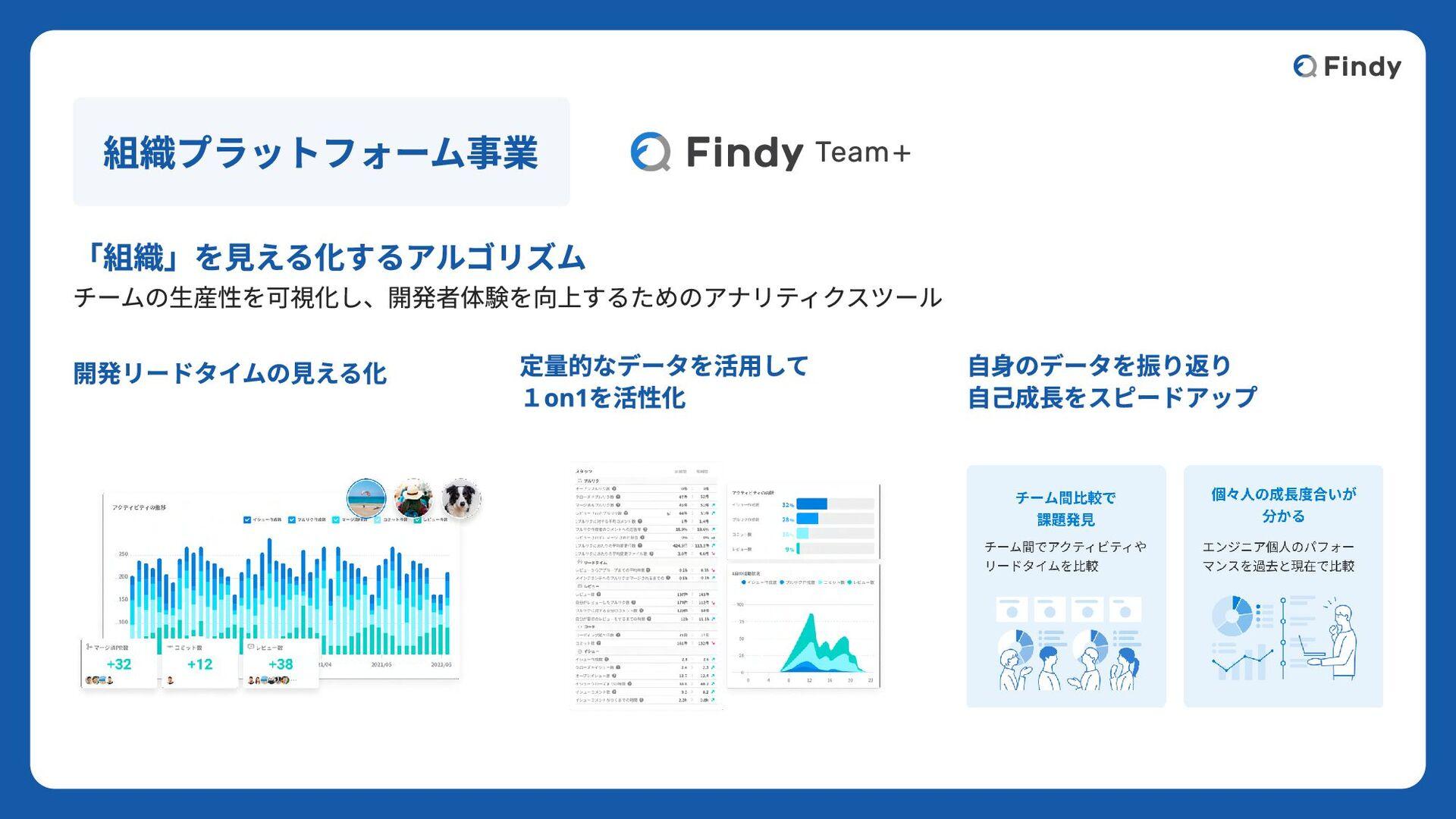 フルタイムメンバー © 2020 Findy,Inc グリー株式 でエンジニア →Findy ...