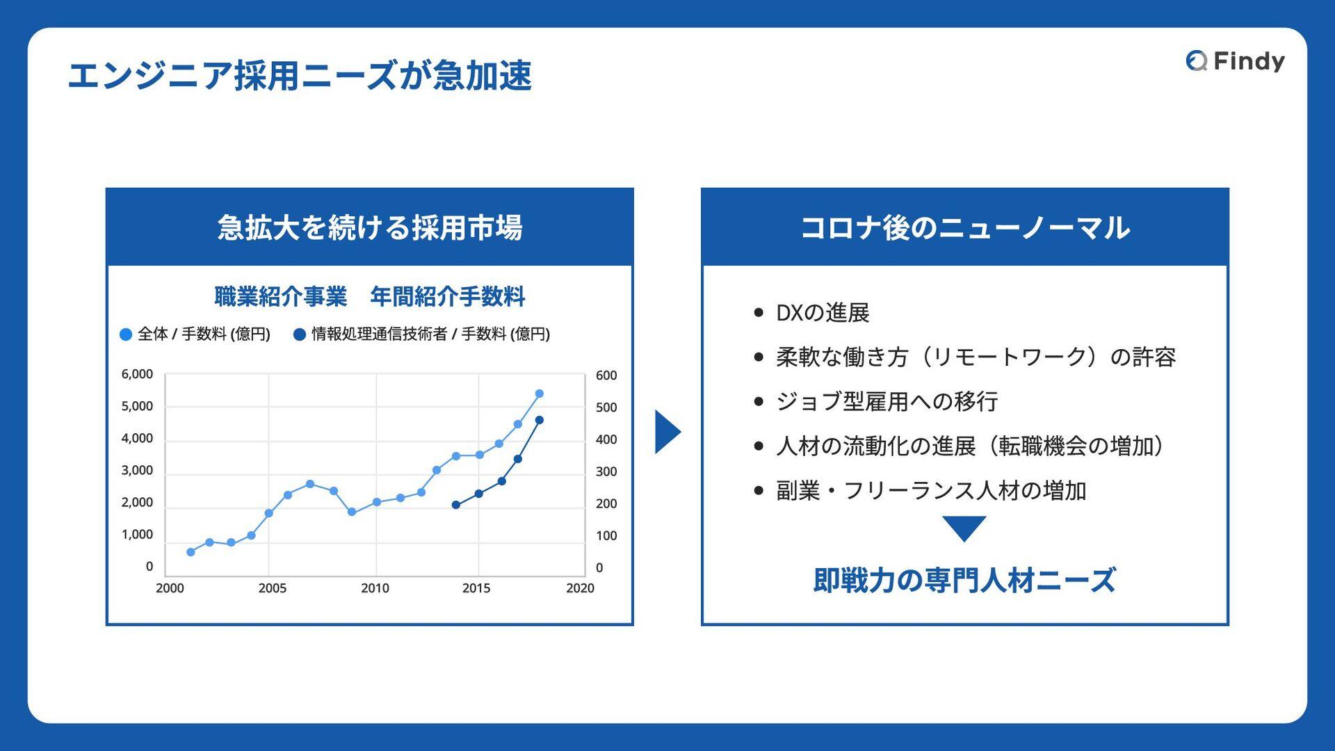 © 2020 Findy,Inc 採⽤情