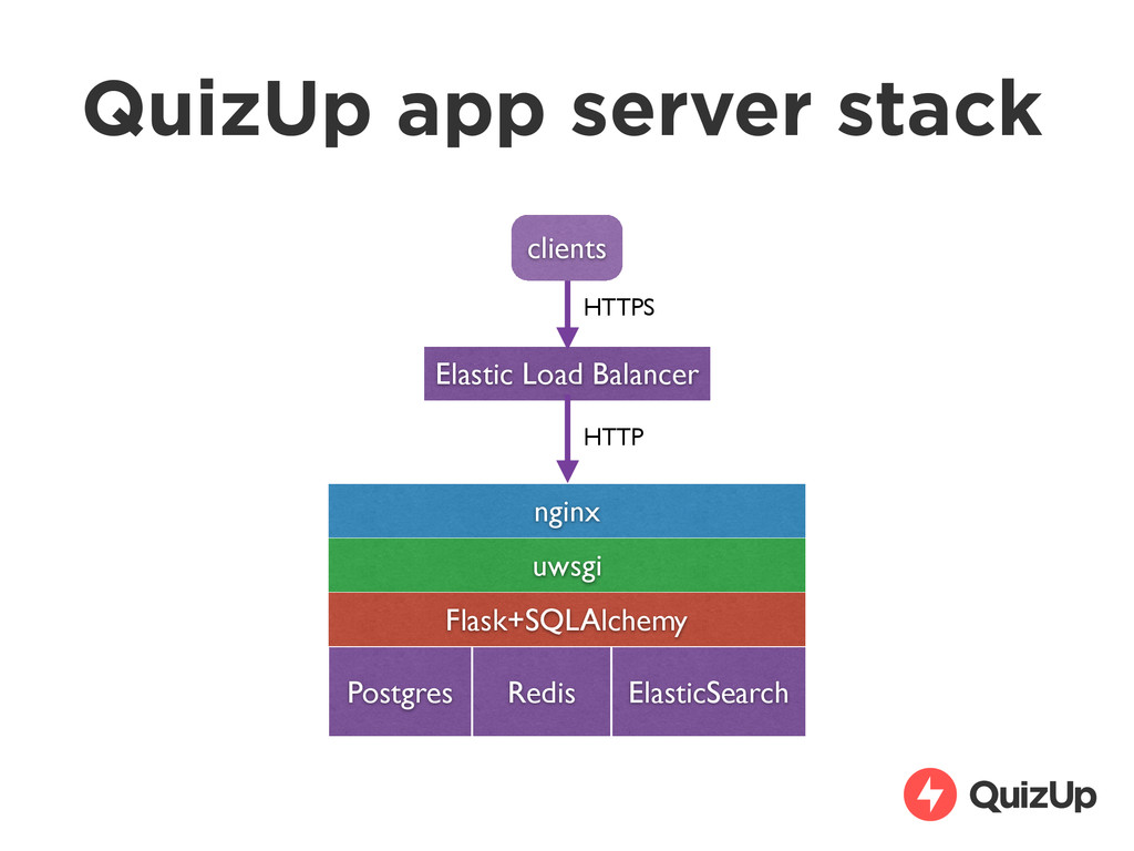 QuizUp app server stack nginx uwsgi Flask+SQLAl...