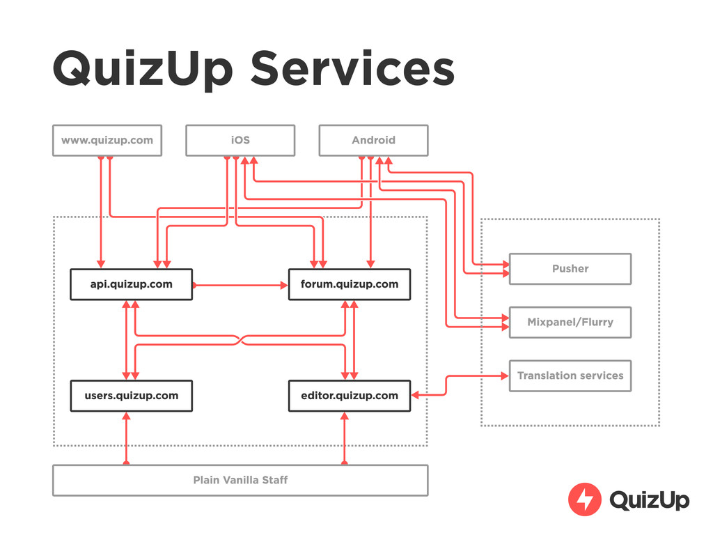 QuizUp Services