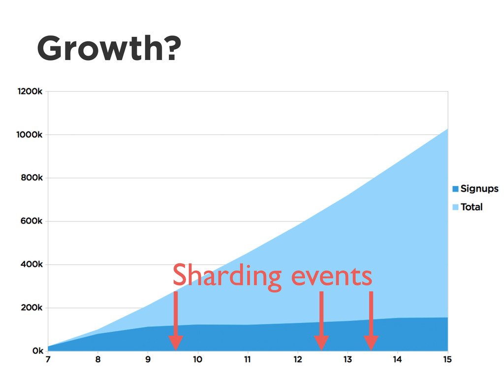 Growth? Sharding events
