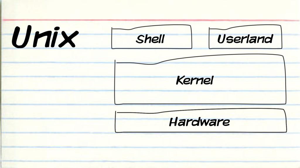 Unix Shell Userland Kernel Hardware
