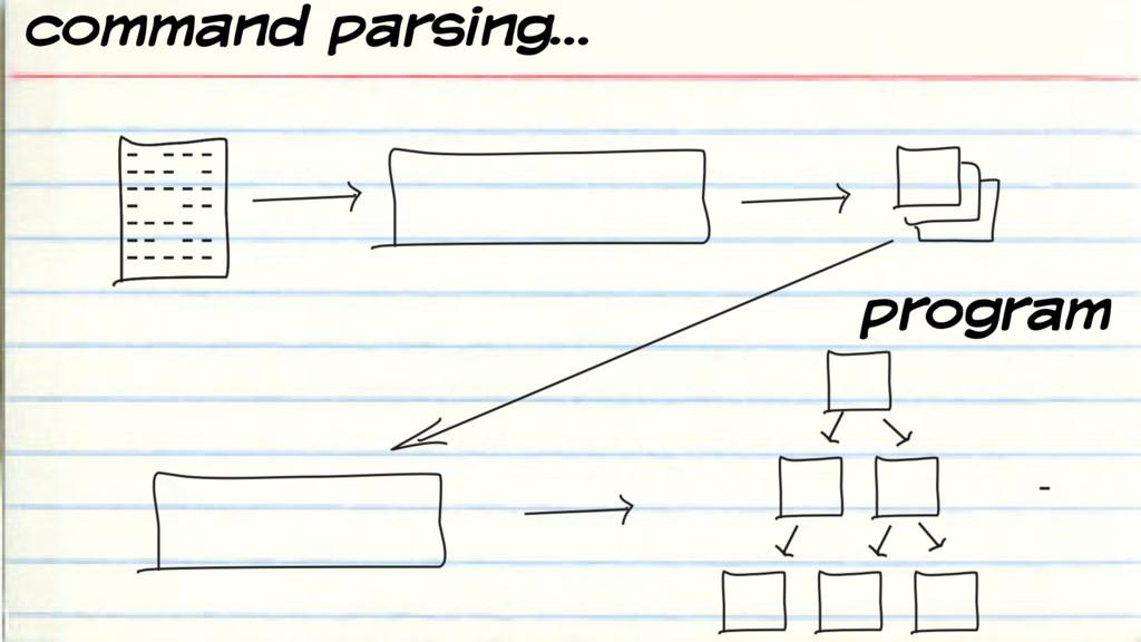 command parsing… program