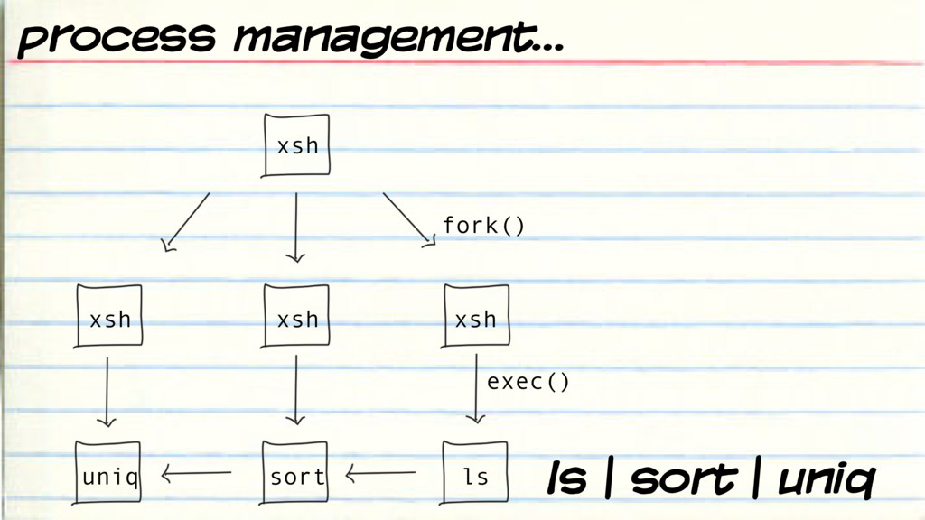 ls | sort | uniq fork() exec() xsh xsh xsh xsh ...